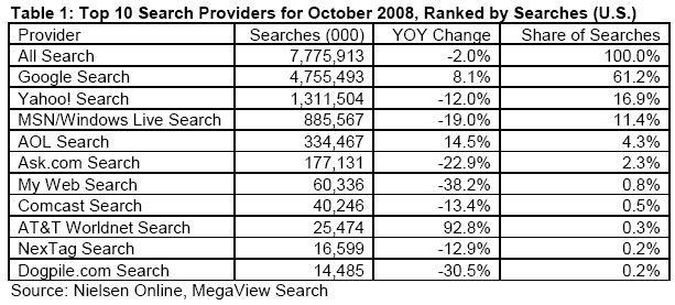 Nielsen Online Marketshare for October 2008